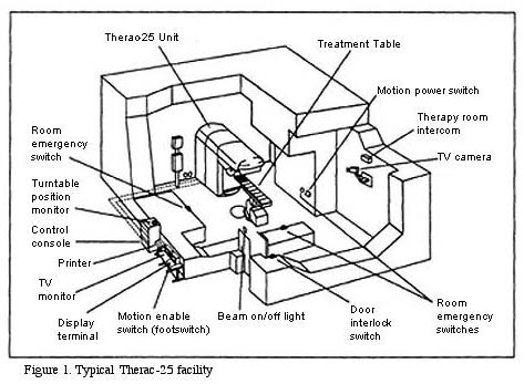 external image therac_facility.jpg